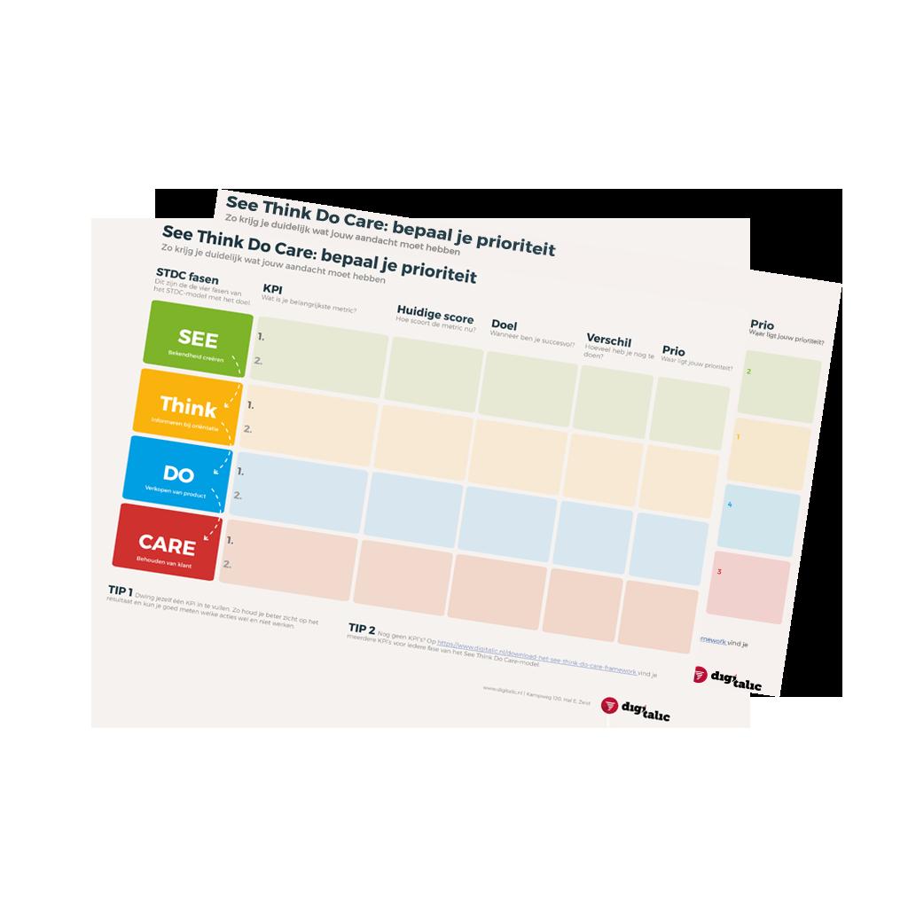 KPI's prioriteren See Think Do Care-model