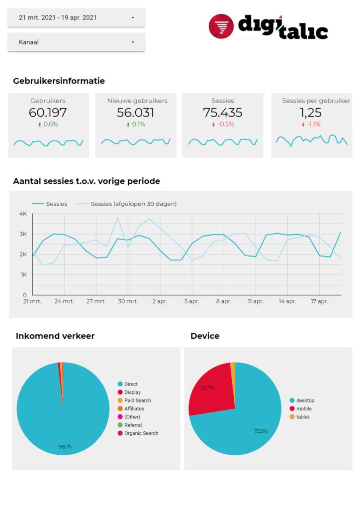 Growth marketing dashboard