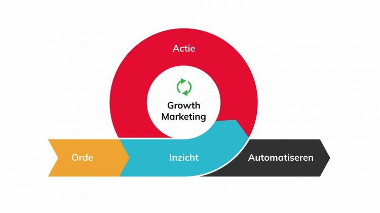 Digitalic model growth marketing